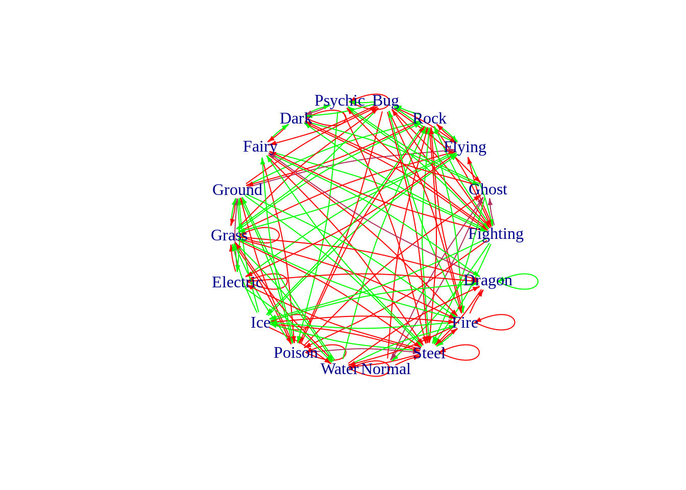 Networks, or Graphs
